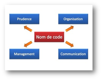 NomCode