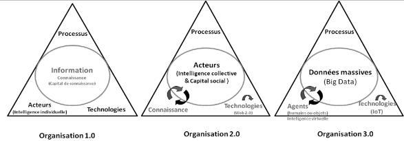Organisation 3.0
