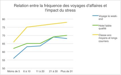 En ordonnée : le niveau de stress, en abscisse : le nombre de voyages annuels