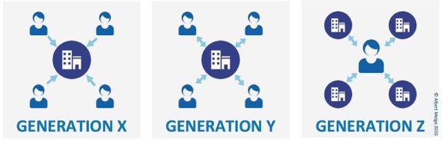 Generation XYZ