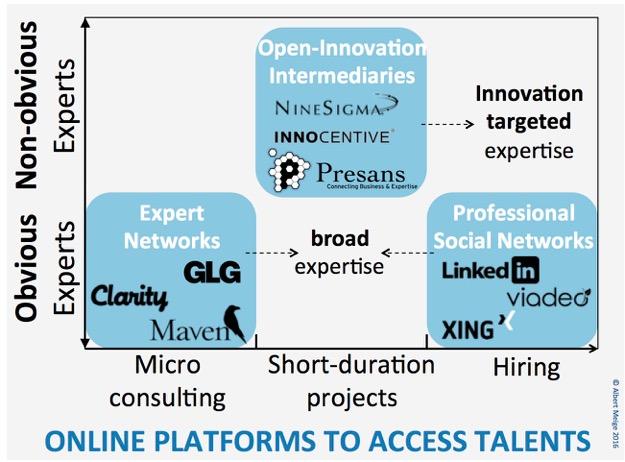 Plateformes Talents