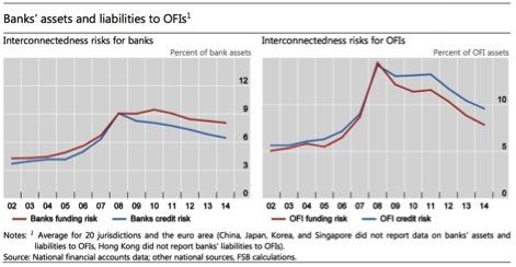 BanksAssetsLiabilitiesOFIs