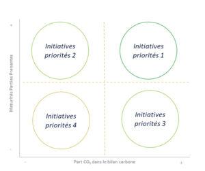 neutralité carbone priorités