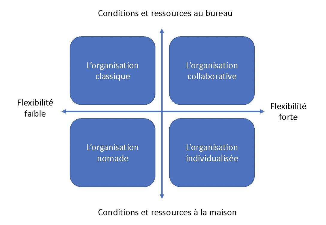 cadre organisation hybride